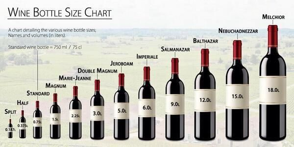 From @Virginia_Made RT @cecchiwinery: Wine Bottle Size Chart via @Wine_Pass #wine #wineducation pic.twitter.com/incH0iDJnb @winewankers
