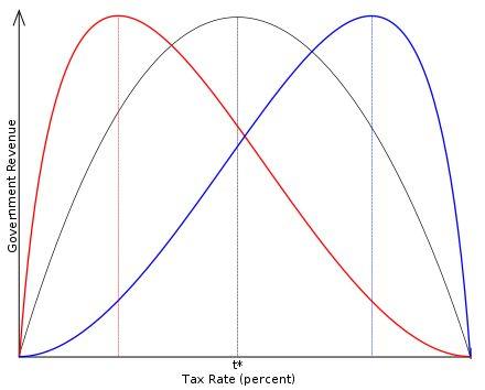 Laffer curve - Wikipedia
