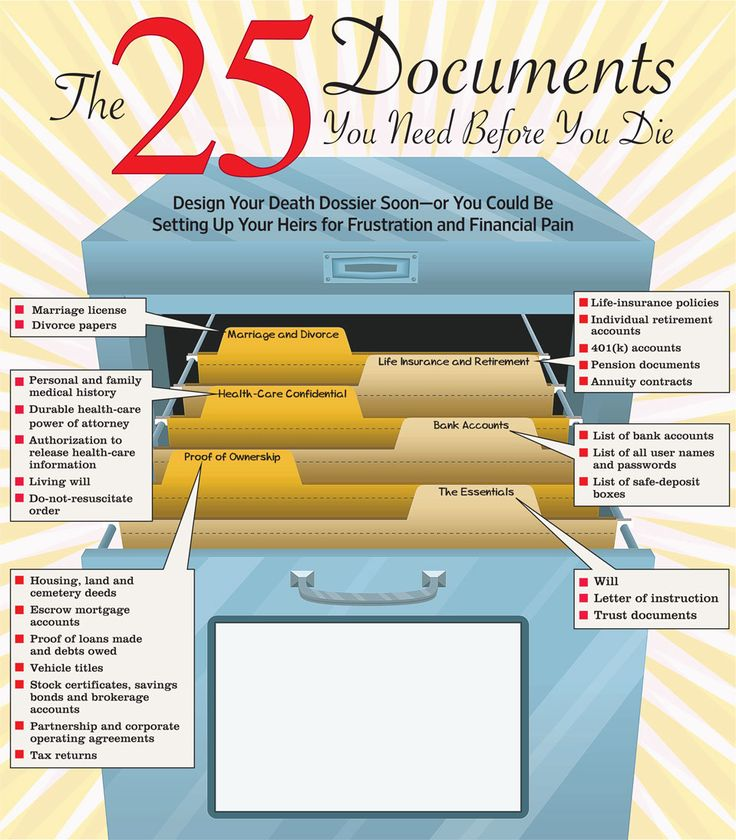 Ewww.  25 Documents You Need Before You Die.  But I need to make sure I know where all these things are...