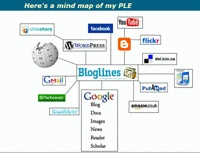 PLE Diagrams - A collection of images visualizing Personal Learning Environments/Networks