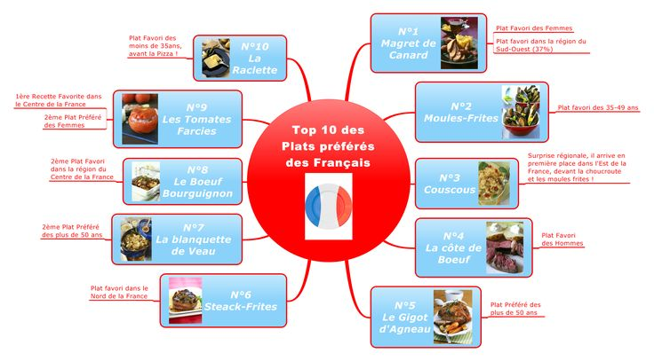 repas francais and infographie - Google Search