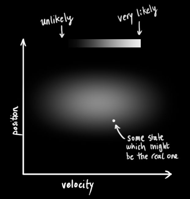 How a Kalman filter works, in pictures