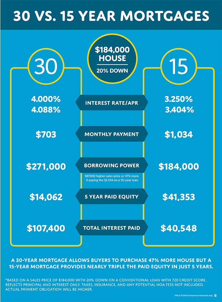 Example of how a 15 year home loan differs from a 30 year home loan when buying a house