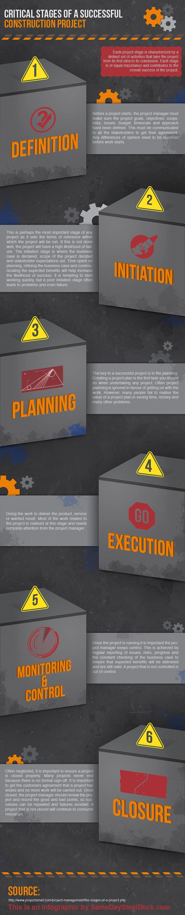 Critical Stages of a Successful Construction Planning #Infographic #businessplan