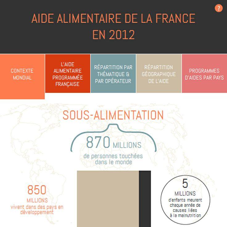 L'aide alimentaire de la France : cette #infographie interactive dresse le bilan de l'aide alimentaire apportée par la France en 2012