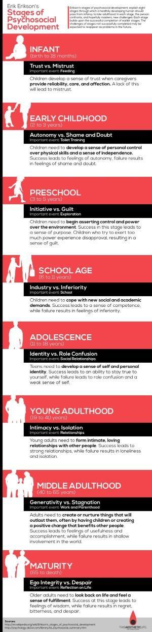 Erikson's Psychosocial Development Stages by leta