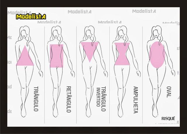 Modeler: SABES Cual ES TU biotipo?