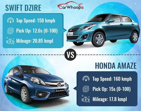 Let's talk about performance! The two mid sized sedans battling there way through! #Swift Dzire and #Honda Amaze.