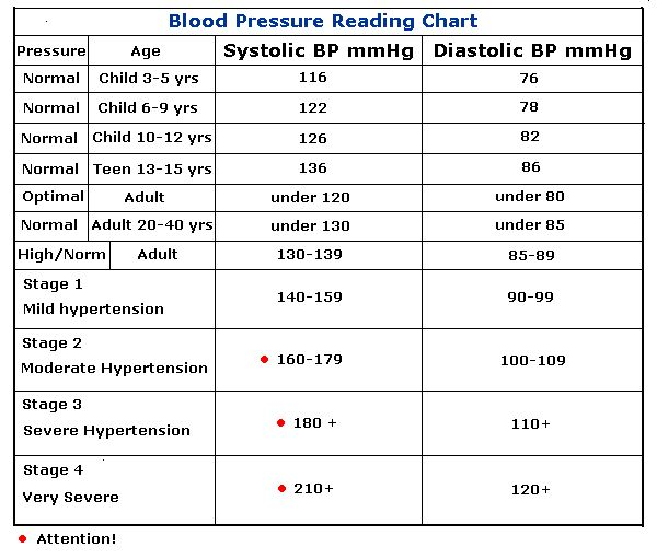 Blood pressure chart...good reference for health professionals.