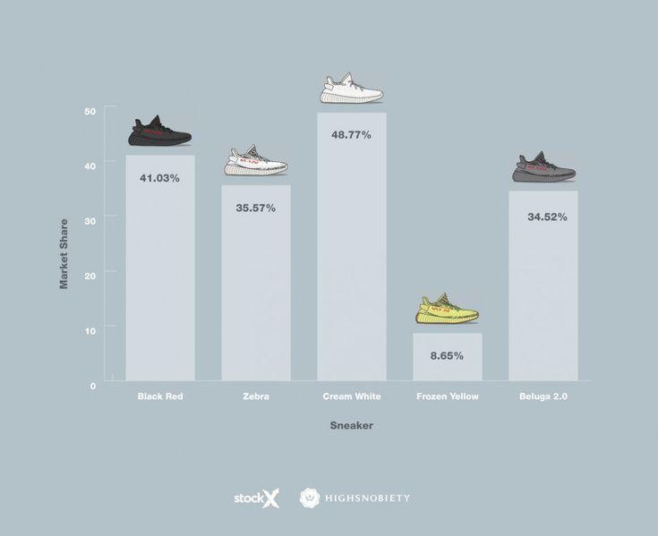 YEEZY Boost Releases 2017: Comparing the Resale Market of Each Release