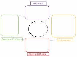 early years learning framework planning templates - 15 best being becoming belonging images on pinterest