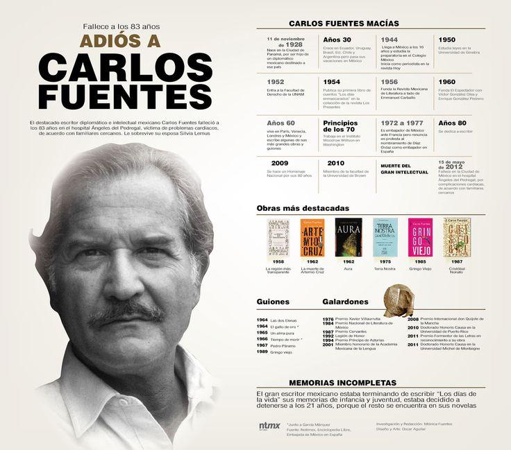 Repaso a la vida del escritor Carlos Fuentes