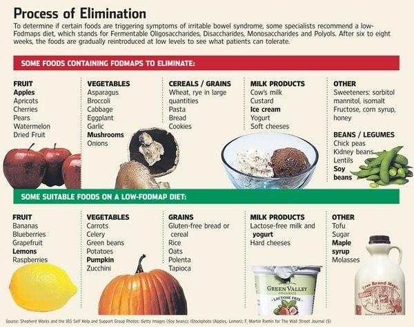 FoodMAP diet for IBS