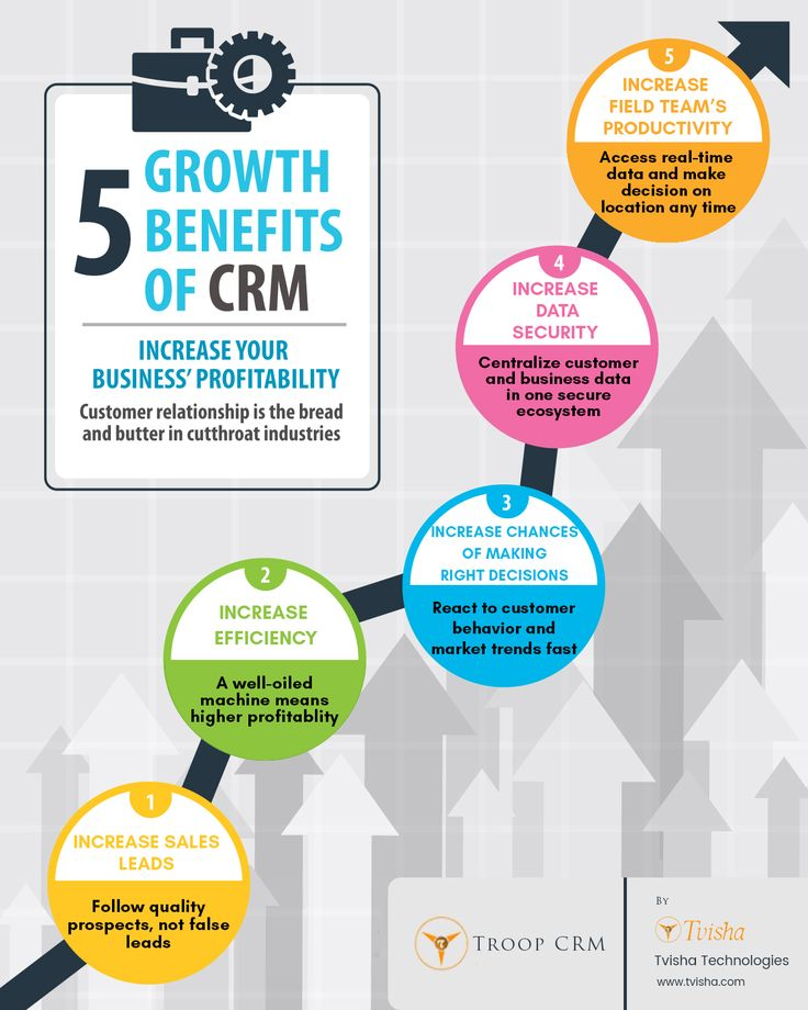how does customer relationship management help Customer relationship management (crm) is a concept that refers to the strategies used by an organization to improve business relationships with customers crm software dates back to the 1980s — these systems gathered and analyzed customer information, just like they do today — and has become a.