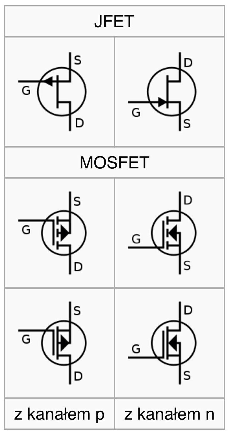 Tranzystory unipolarne to takie, w których prąd płynie przez półprzewodnik o jednym typie przewodnictwa. Prąd wyjściowy jest w nich funkcją napięcia sterującego.
