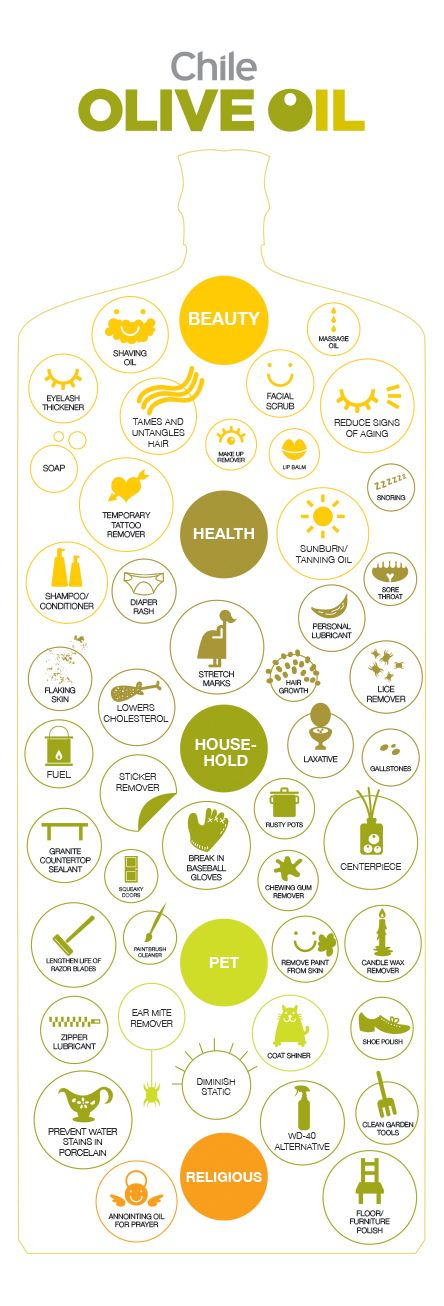 Olive Oil [Uses]   [infographic]