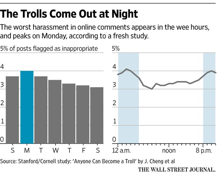 Everyone can behave like an internet troll at times, researchers at Stanford and Cornell universities find; understanding trolling behavior may be the key to creating a more civil digital commons.