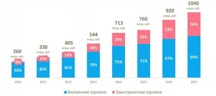 Российский рынок интернет торговли