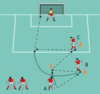 passing and shooting exercises