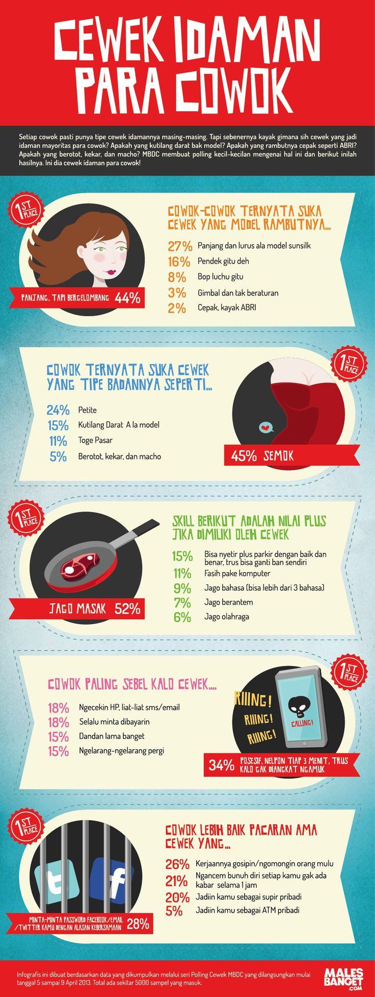 Infographic Cewek Idaman Para Cowok wkwk :))