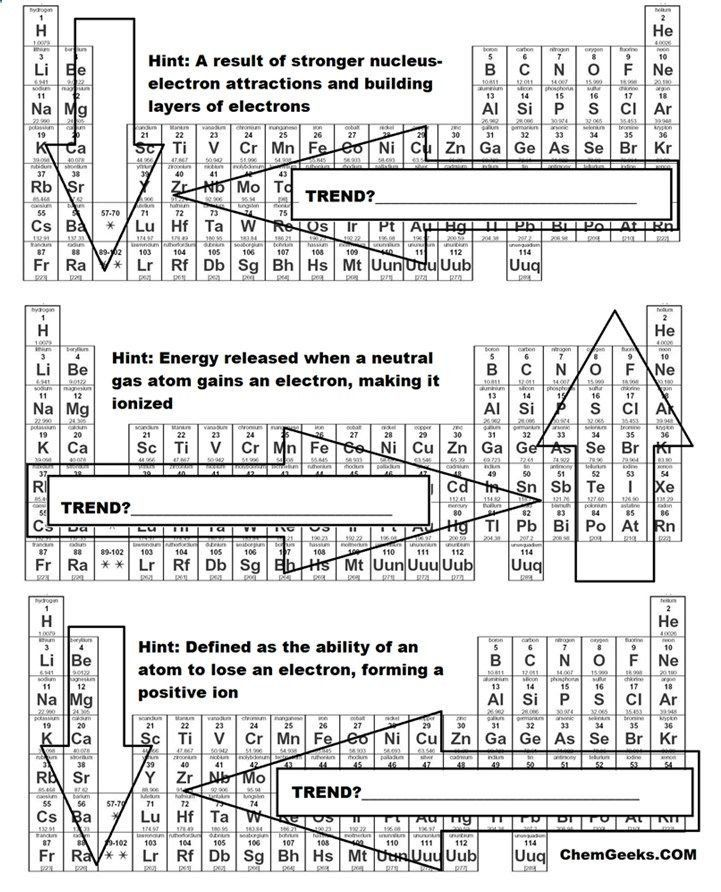 Periodic Trends Worksheet Answers A Brief Periodic Table Trends Activity For High School And Teaching Chemistry Chemistry Classroom Electron Affinity