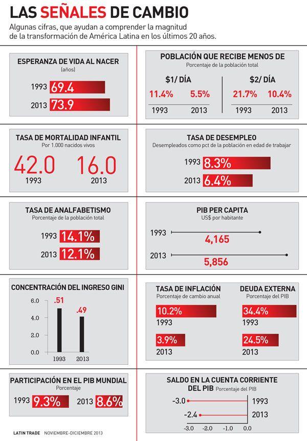 Datos sobre el cambio en Latinoamérica en los últimos años Vía: @latintrade #infografia #infographic