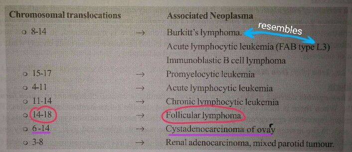 Chromosomal translocation & associated neoplasms...