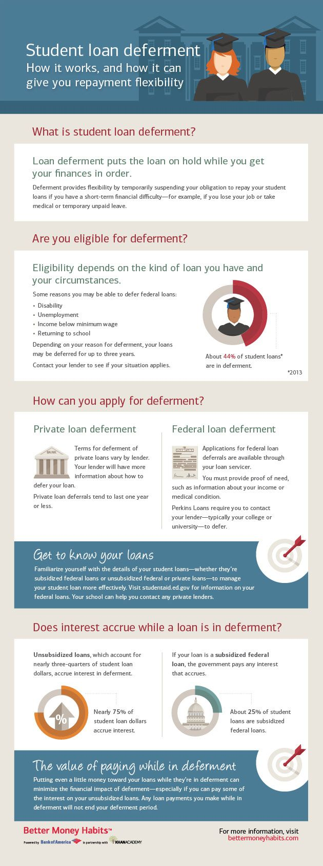 Learn what student loan deferment is and how to do it with the tips and insights offered in this infographic from Better Money Habits.