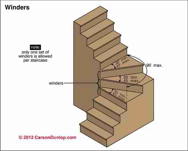 How to Draw Stairsteps | Winding or Turned Stairways: Guide to Stair Winders & Angled Stairs ...