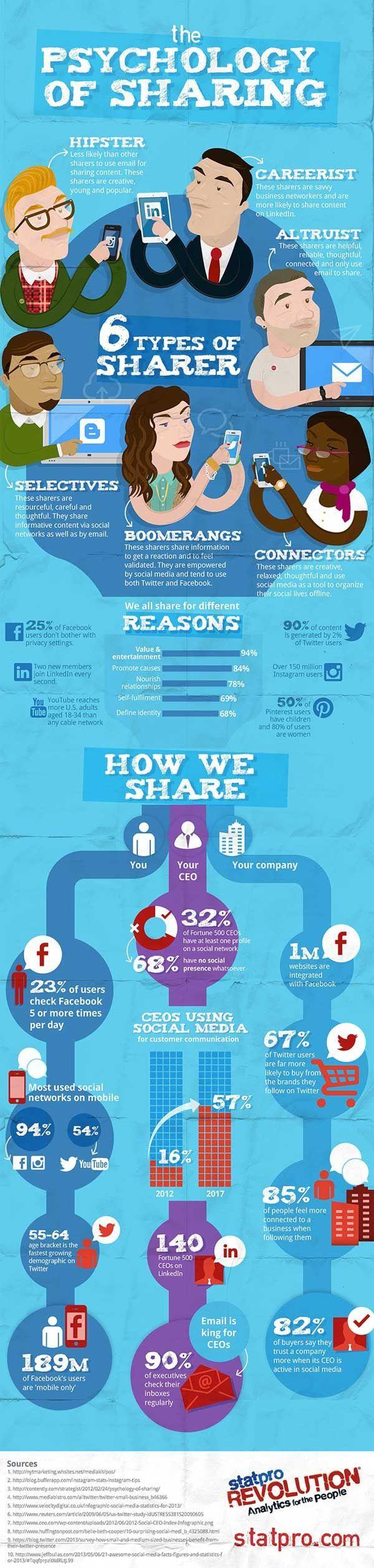 INFOGRAPHIE - 6 types de partageurs sur les réseaux sociaux