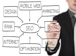 """Mobile web marketing is vital to your ranking, as most smartphone users are searching the web for any info, as well as looking for services! Google picks this up and add """"points"""" to your ranking."""