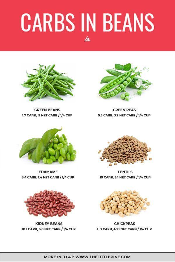 3 Low Carb Beans Bean Alternatives Low Carb Beans High Fiber Low Carb Carbs