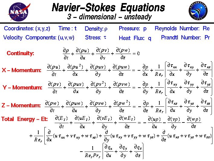 The Navier-Stokes equations of fluid dynamics in three-dimensional,  unsteady form.
