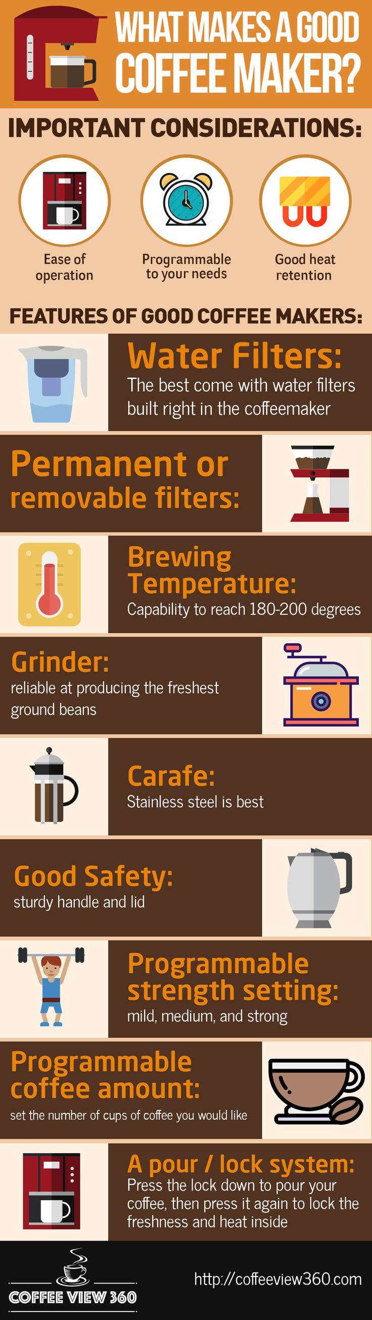 79 best Best Coffeemaker Reviews images on Pinterest ...