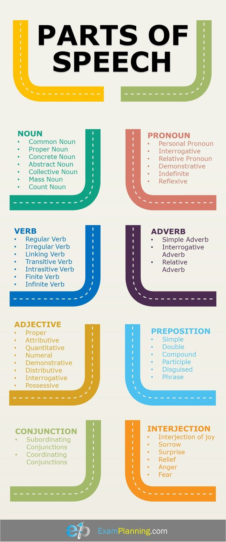 Parts Of Speech And Their Classification English Language Teaching Parts Of Speech English Grammar