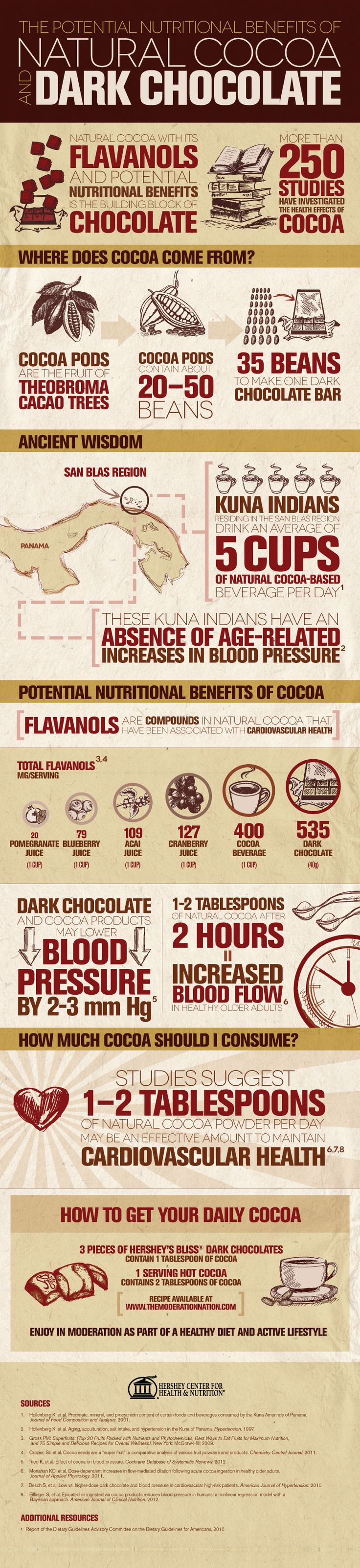 You may have heard how great dark chocolate is, but did you know about the health benefits? Check them out!