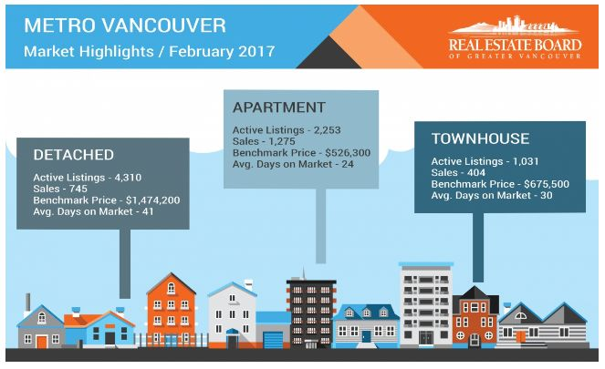 Low supply continues to limit Metro Vancouver home buyers... Reluctance amongst Metro Vancouver home sellers is impacting sale and price activity throughout the region's
