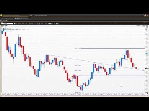 How to Identify Trend-Reversal in Forex EUR-USD   Vantage FX UK