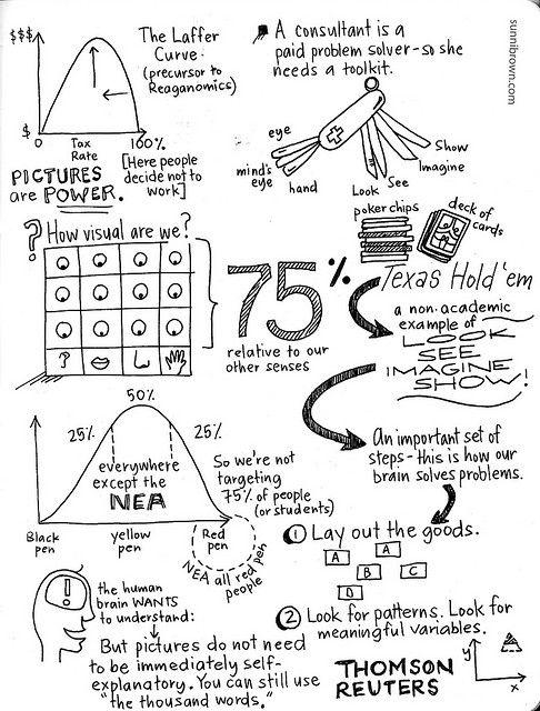 186 best #Visual #Storytelling #Mindmapping #