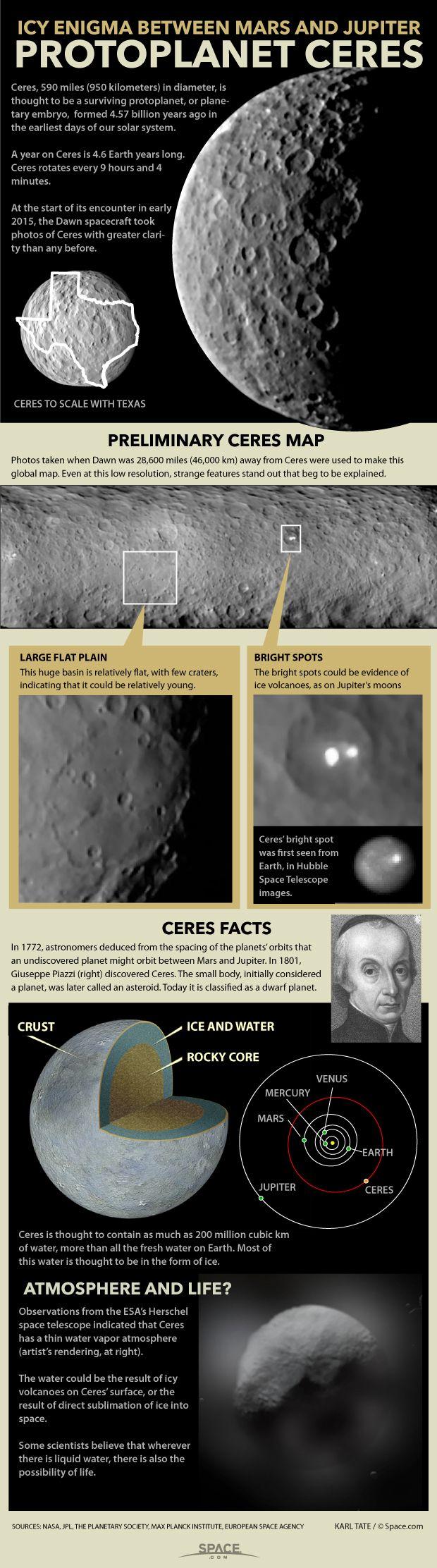 NASA's Dawn spacecraft is getting humanity's best view yet of the tiny survivor from the solar system's earliest days. See what we know about the dwarf planet Ceres in this our infographic.