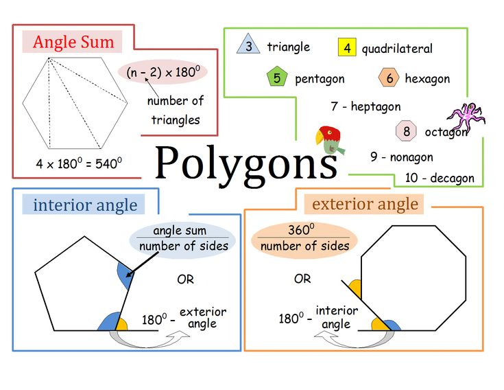 Angles In Polygons Revision Poster Maths Pinterest Angles And Poster