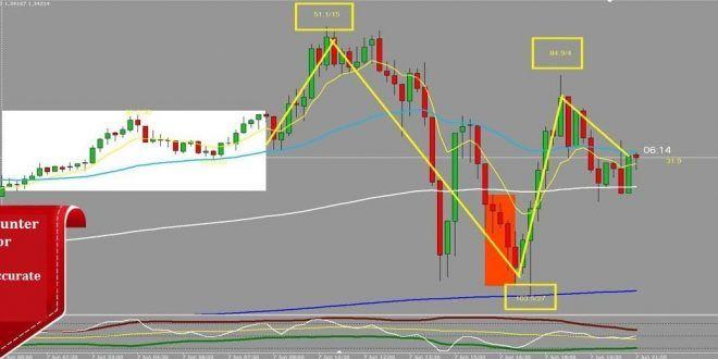 Trendline Breakout Mt4
