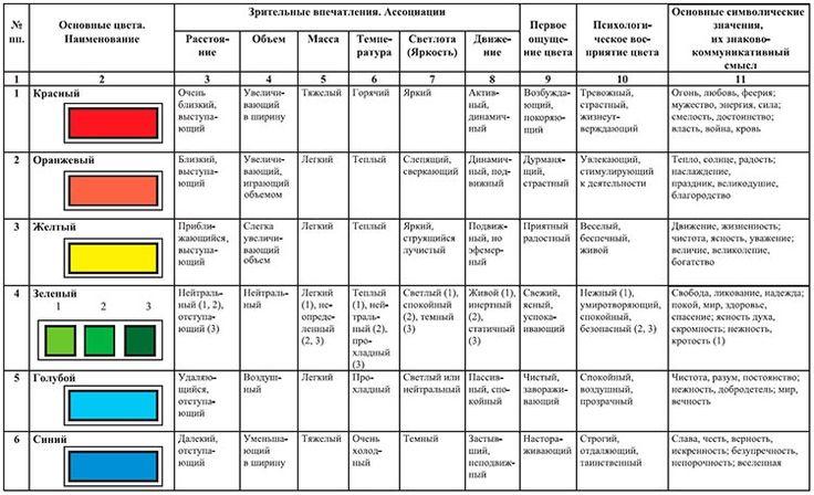 Физика и психология восприятия Цвета ООО Колорлюкс