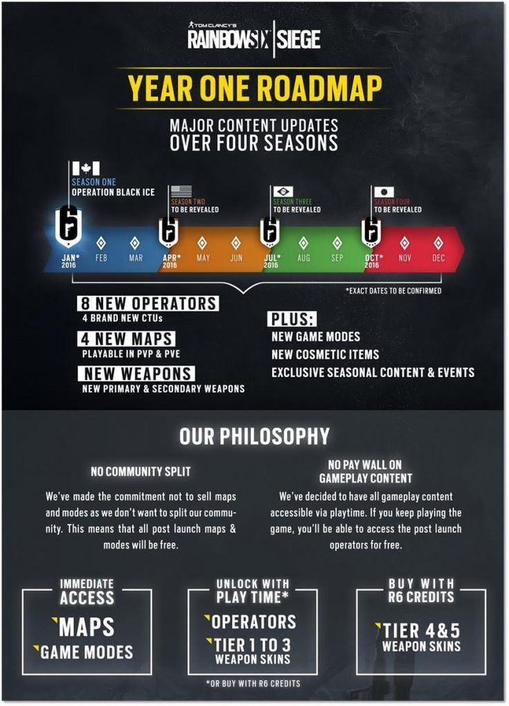 The DLC plans for Tom Clancy's Rainbow Six Siege has been a bit vague so far. Today, Ubisoft Montreal has released a new Behind the Wall dev diary explaining their post-launch plans for the game along with a handy infographic summing everything up.