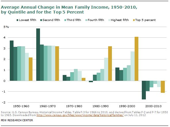 Middle-class share of America's income shrinks - CBS News