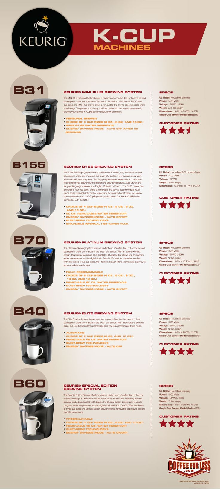 13 best images about Keurig Coffee Makers on Pinterest Water supply, Compact and Watches