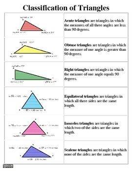 $0.99 Classification of Triangles Study Guide - NEW & ON SALE