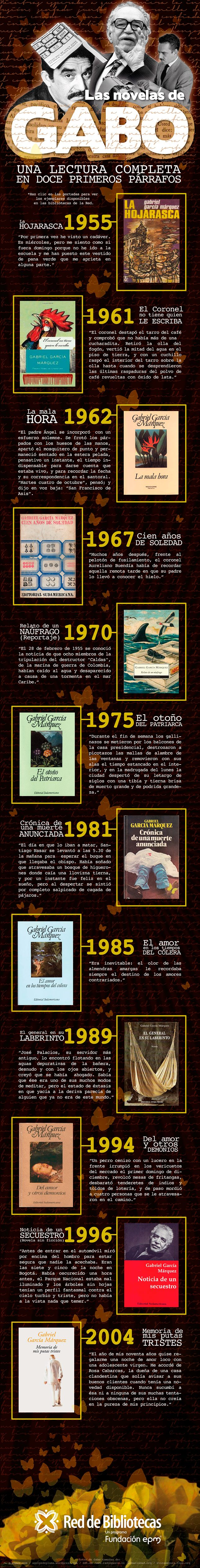 Las novelas de García Márquez #infografia #infographic