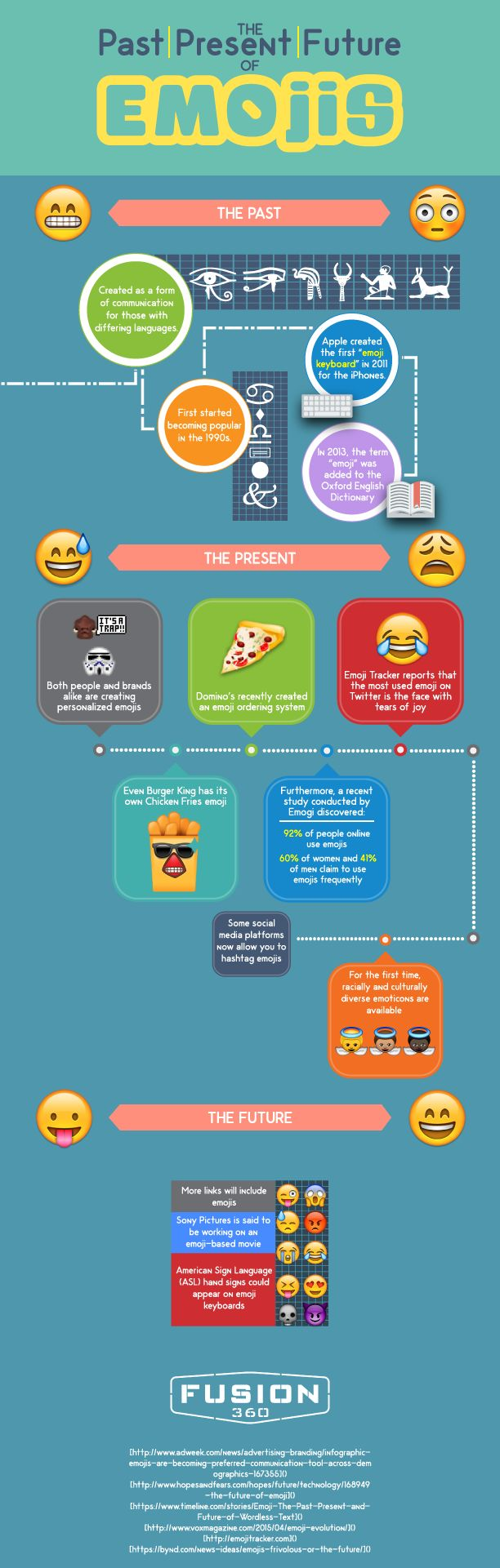 The Past Present and Future of Emojis