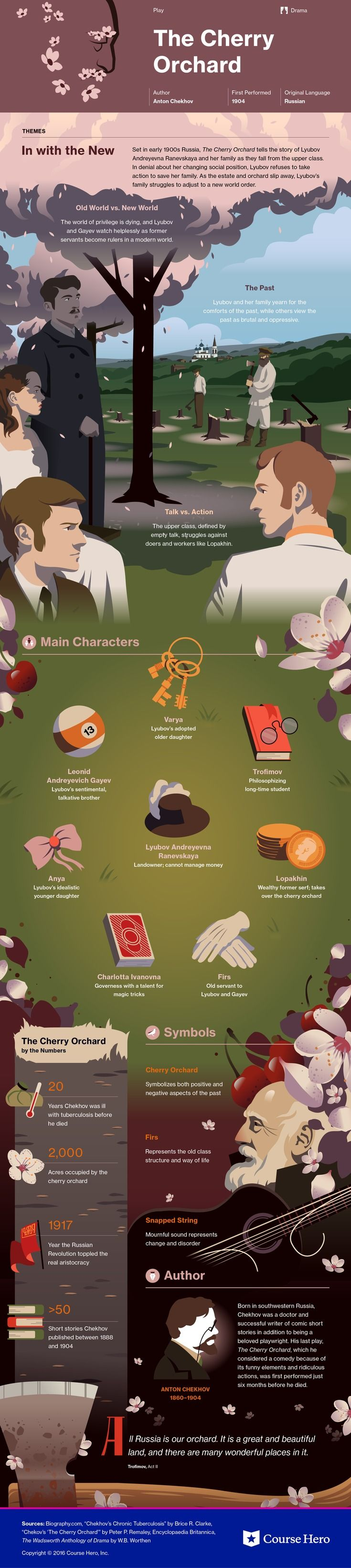This @CourseHero infographic on The Cherry Orchard is both visually stunning and informative!
